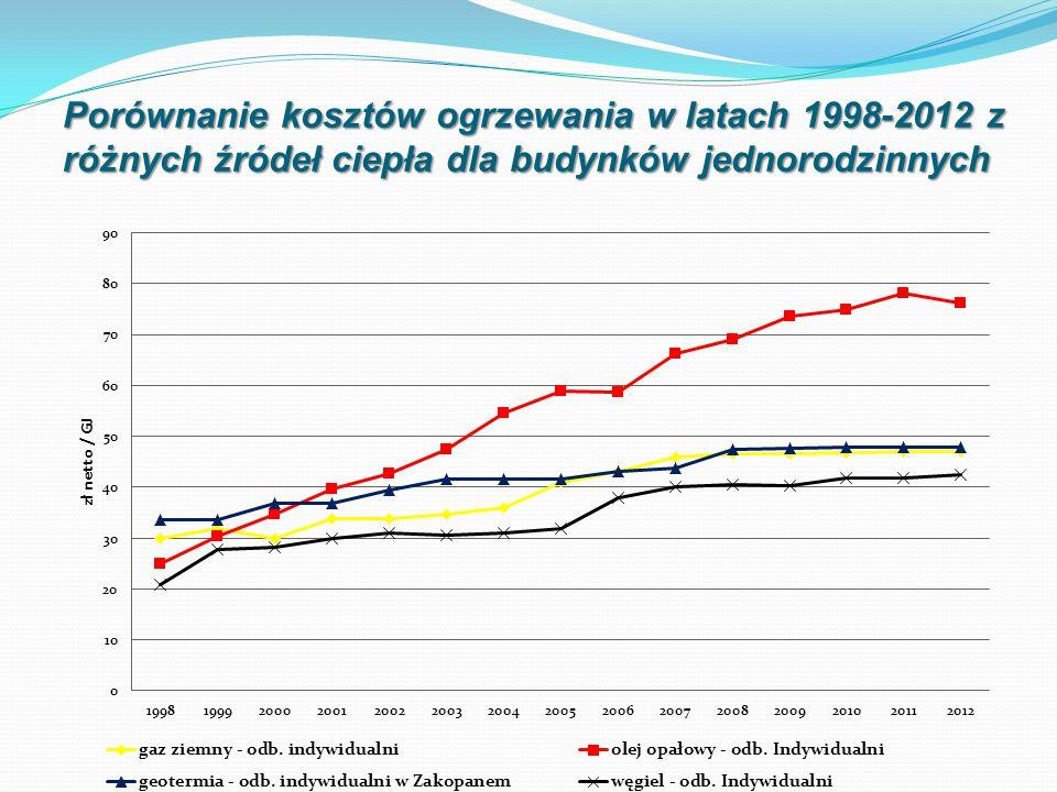 Porównanie kosztów ogrzewania w latach 1998-2012 z różnych źródeł ciepła dla budynków jednorodzinnych