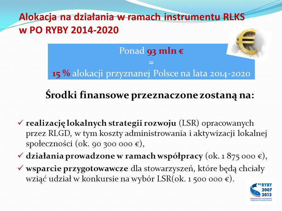 Alokacja na działania w ramach instrumentu RLKS w PO RYBY 2014-2020