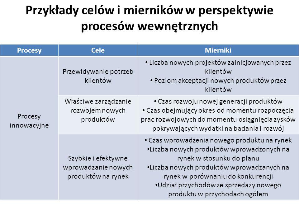 Przykłady celów i mierników w perspektywie procesów wewnętrznych