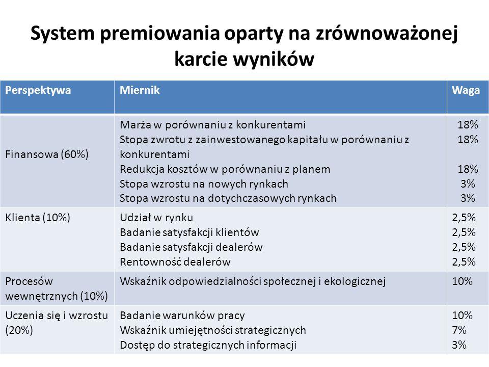 System premiowania oparty na zrównoważonej karcie wyników