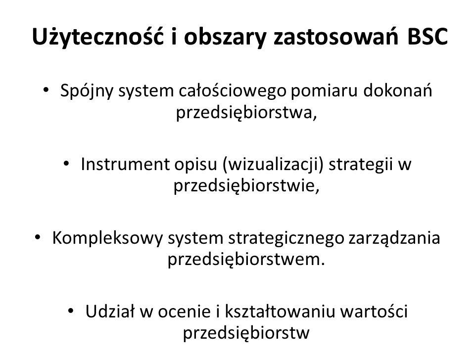 Użyteczność i obszary zastosowań BSC