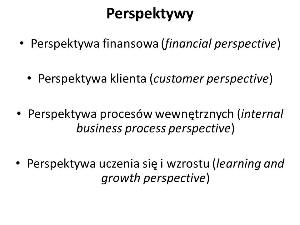 Perspektywy Perspektywa finansowa (financial perspective)