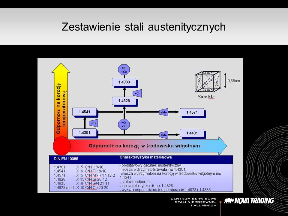 Zestawienie stali austenitycznych