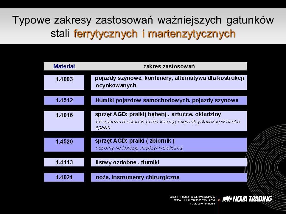 Typowe zakresy zastosowań ważniejszych gatunków stali ferrytycznych i martenzytycznych