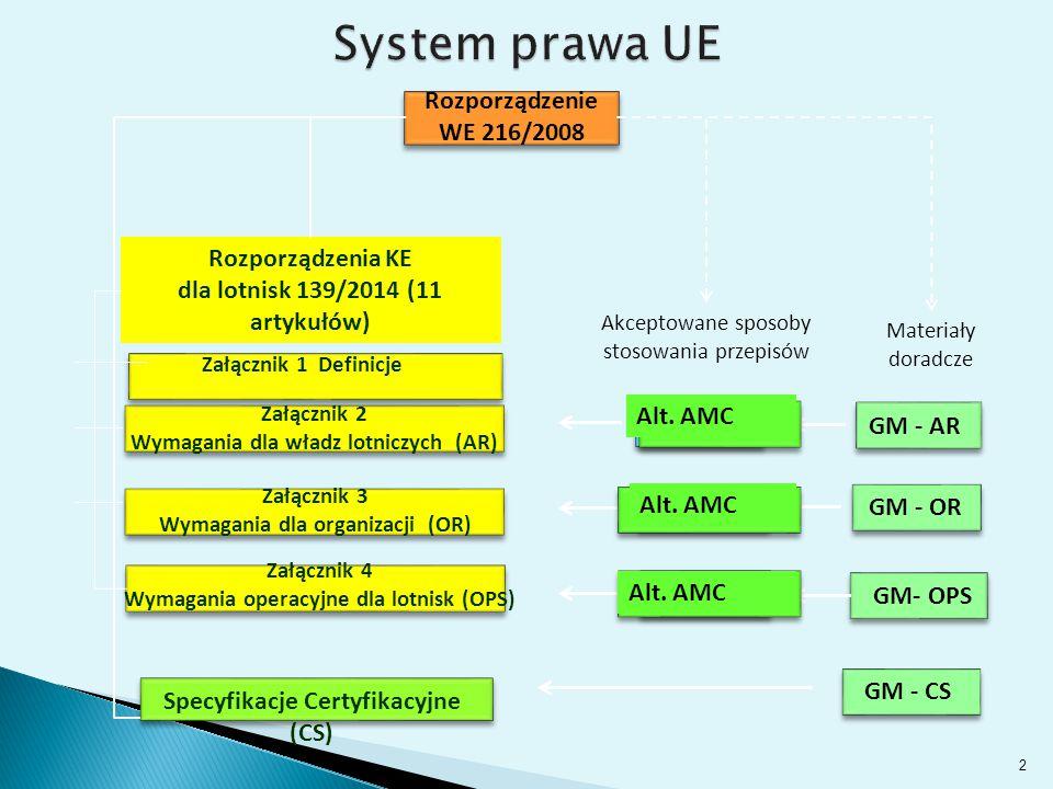 System prawa UE Rozporządzenie WE 216/2008 Rozporządzenia KE