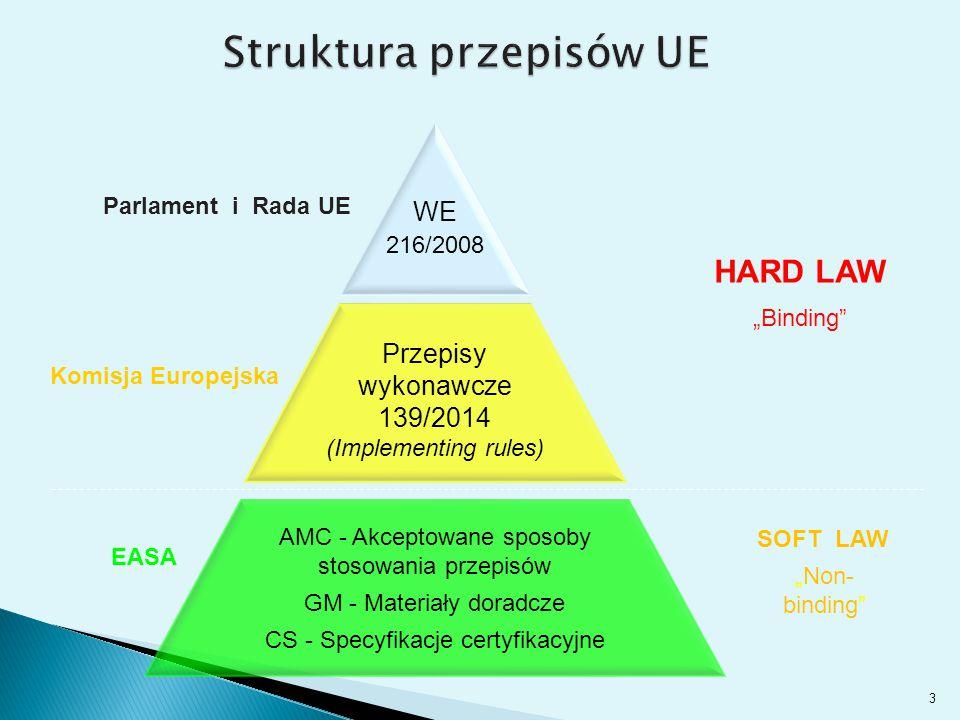 Struktura przepisów UE