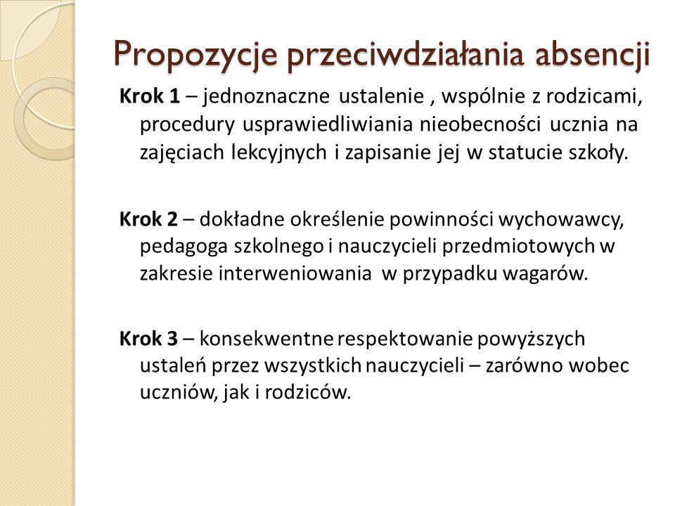 Propozycje przeciwdziałania absencji