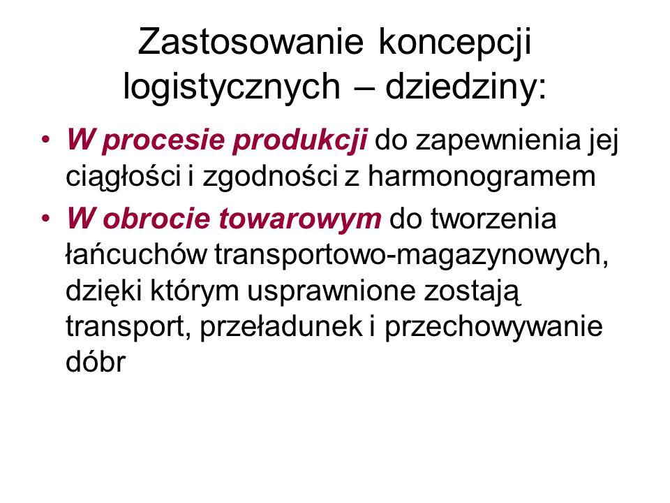 Zastosowanie koncepcji logistycznych – dziedziny: