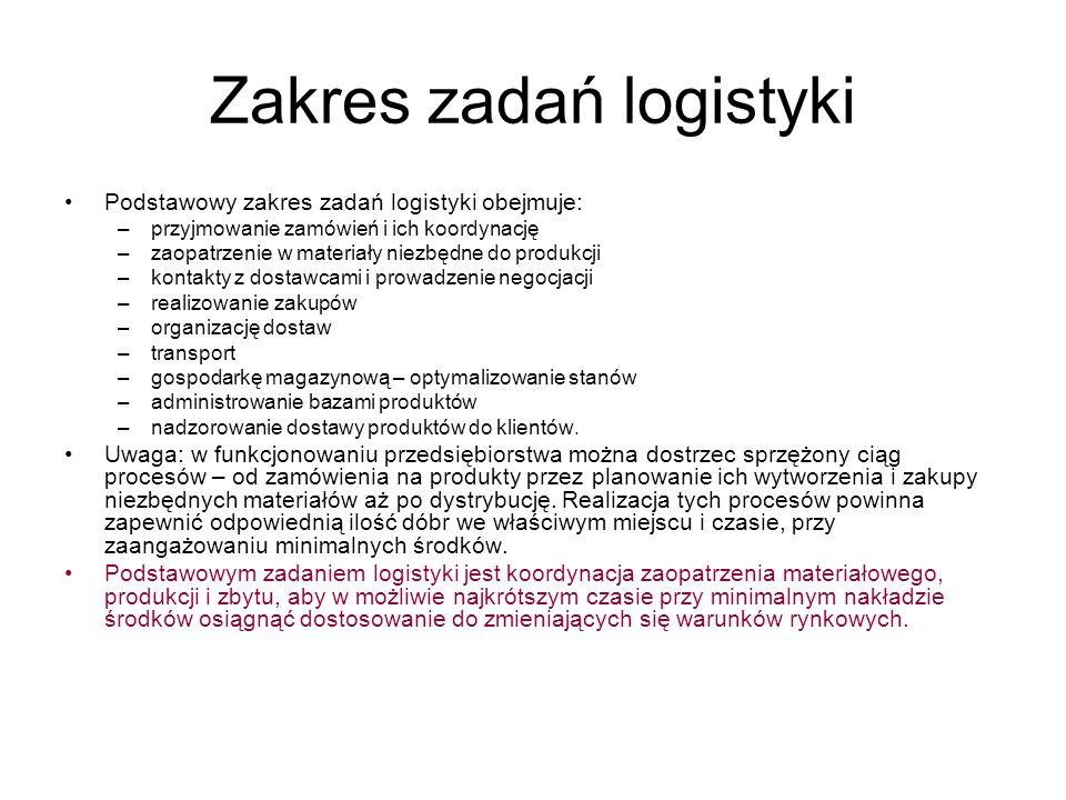 Zakres zadań logistyki