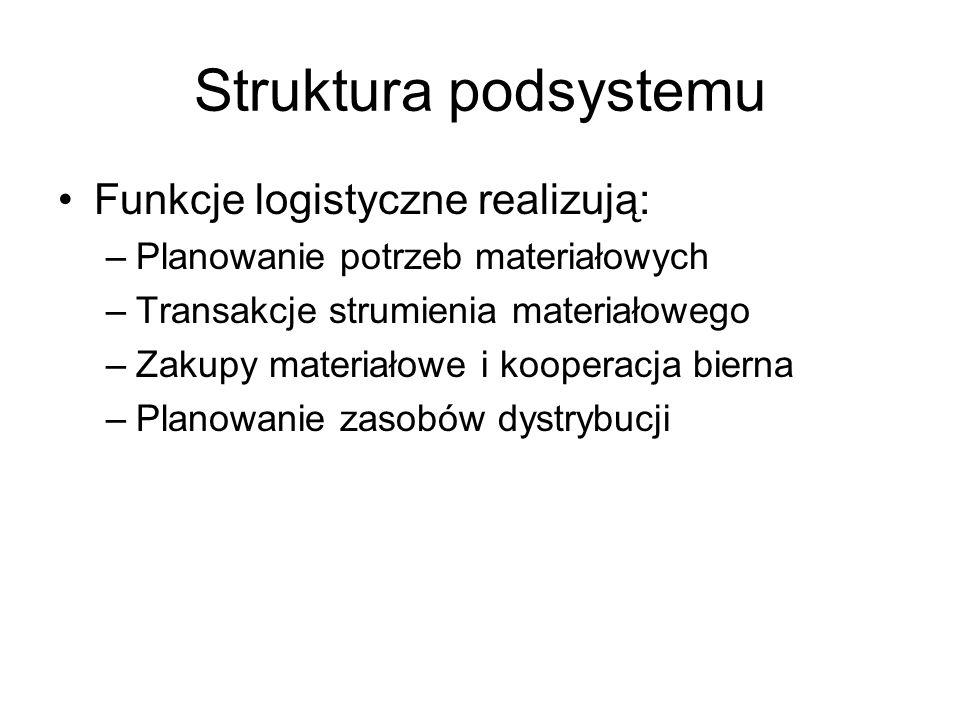 Struktura podsystemu Funkcje logistyczne realizują: