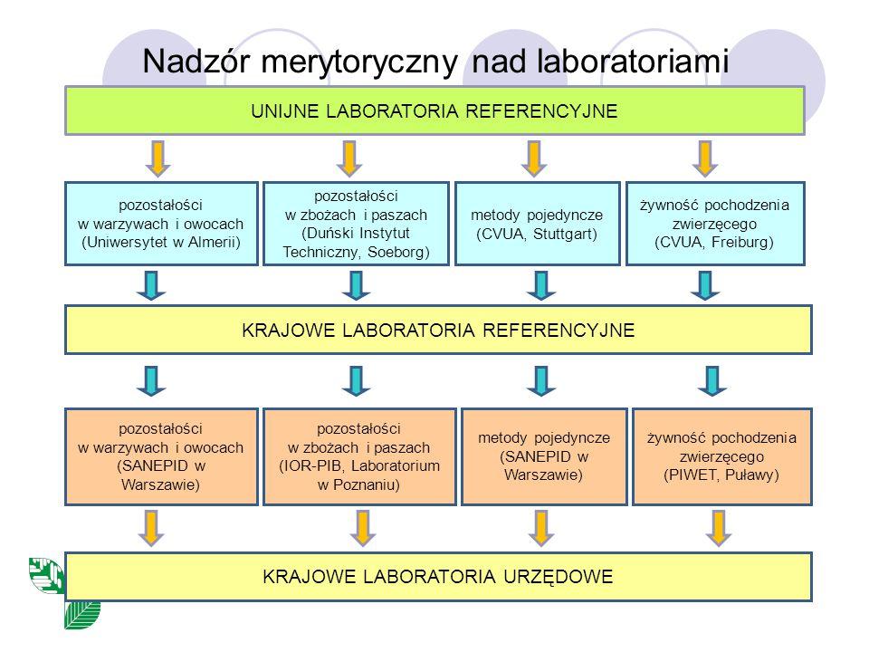 Nadzór merytoryczny nad laboratoriami