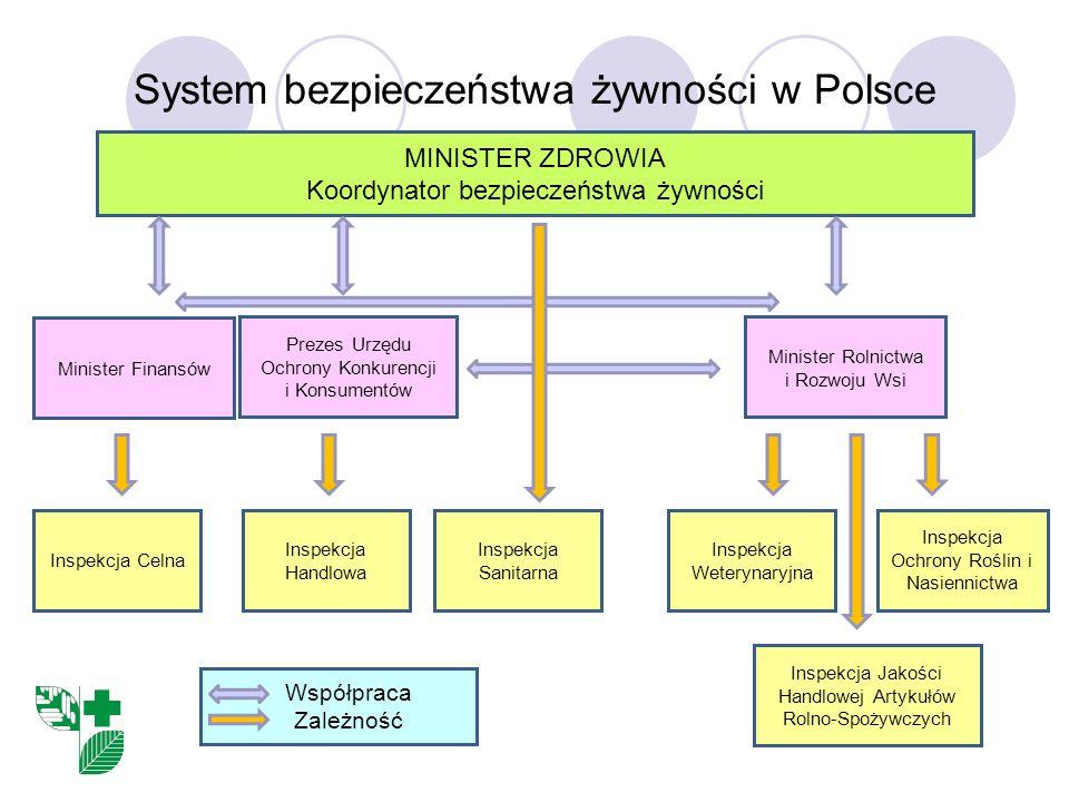 System bezpieczeństwa żywności w Polsce