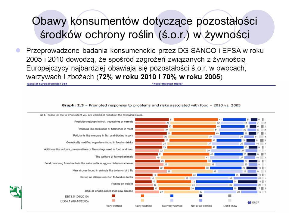 Obawy konsumentów dotyczące pozostałości środków ochrony roślin (ś. o