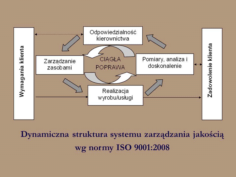 Dynamiczna struktura systemu zarządzania jakością