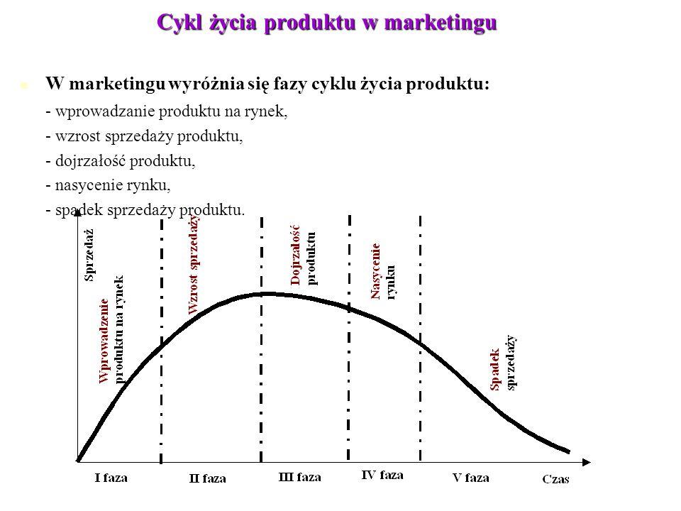 Cykl życia produktu w marketingu
