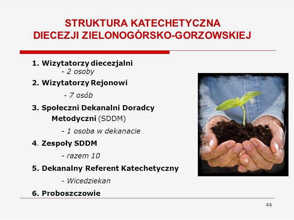 STRUKTURA KATECHETYCZNA DIECEZJI ZIELONOGÓRSKO-GORZOWSKIEJ