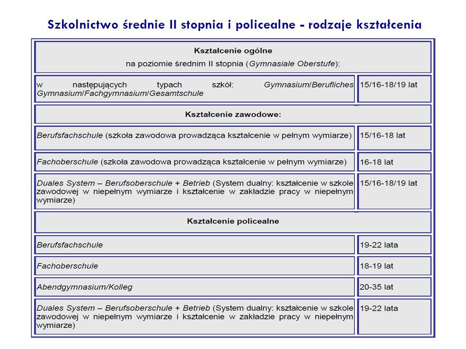 Szkolnictwo średnie II stopnia i policealne - rodzaje kształcenia