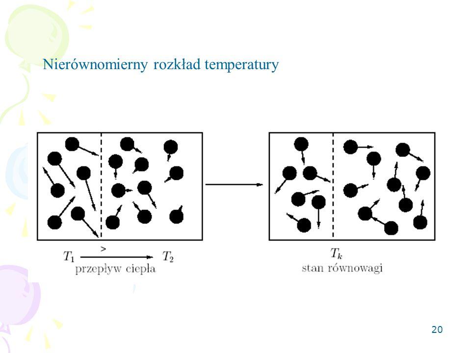 Nierównomierny rozkład temperatury