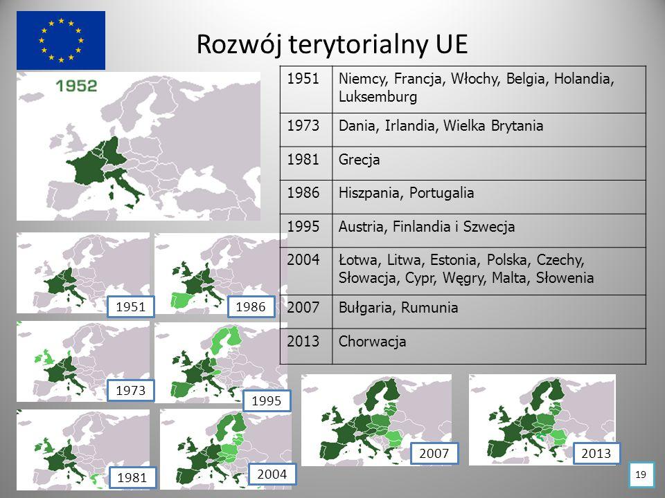 Rozwój terytorialny UE