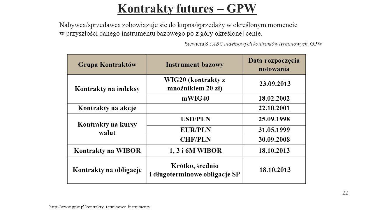 Kontrakty futures – GPW