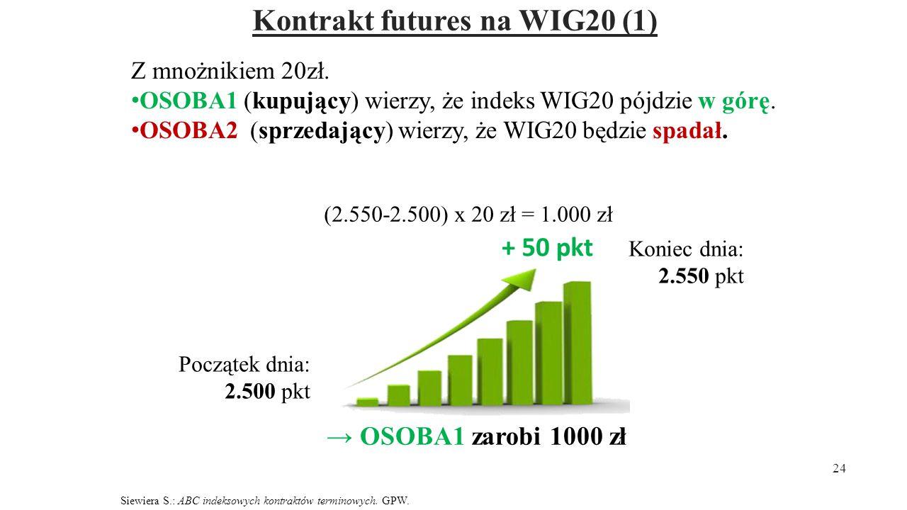 Kontrakt futures na WIG20 (1)