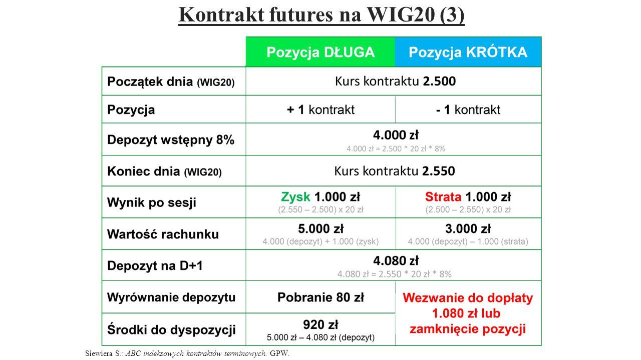 Kontrakt futures na WIG20 (3)