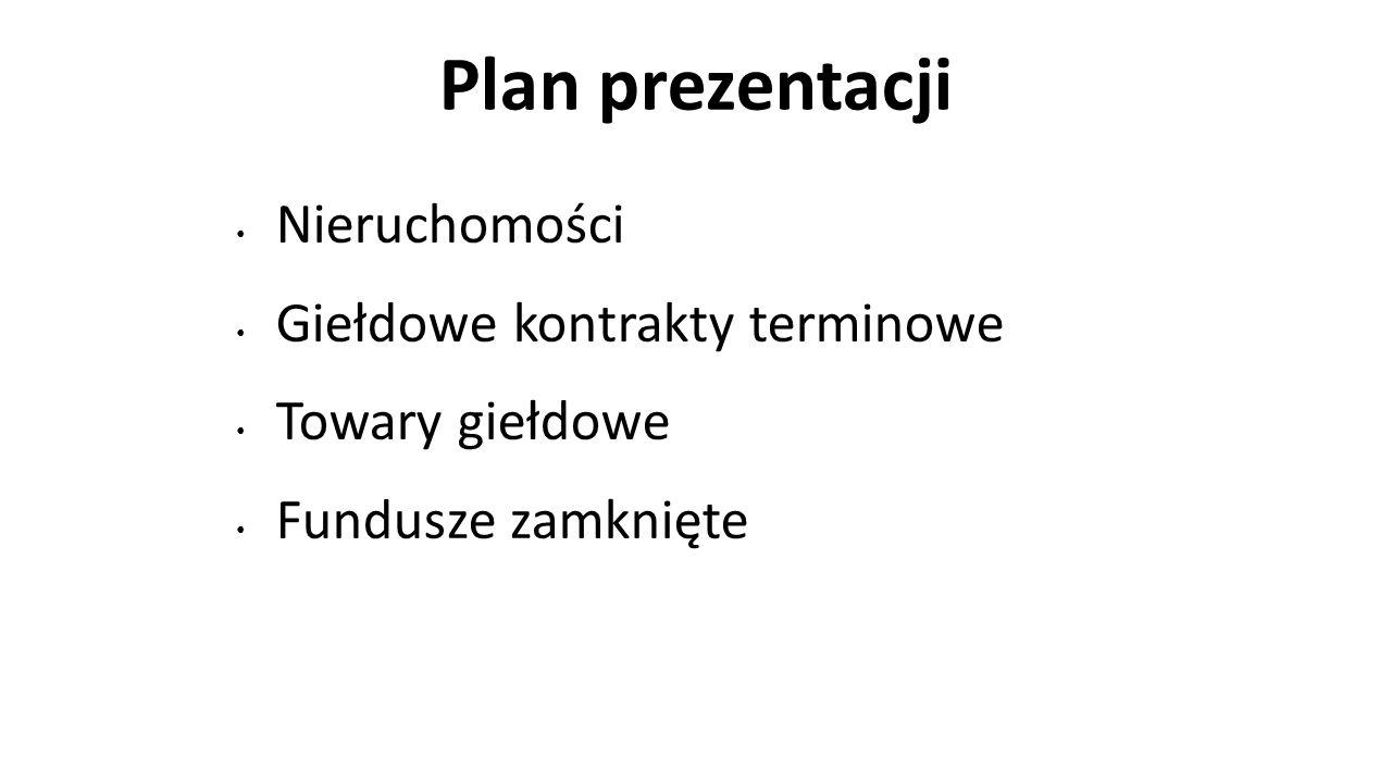 Plan prezentacji Nieruchomości Giełdowe kontrakty terminowe