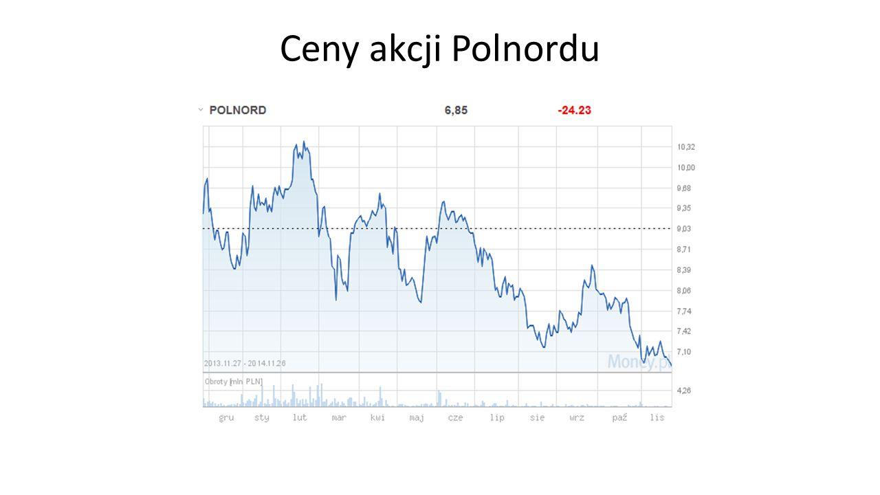Ceny akcji Polnordu