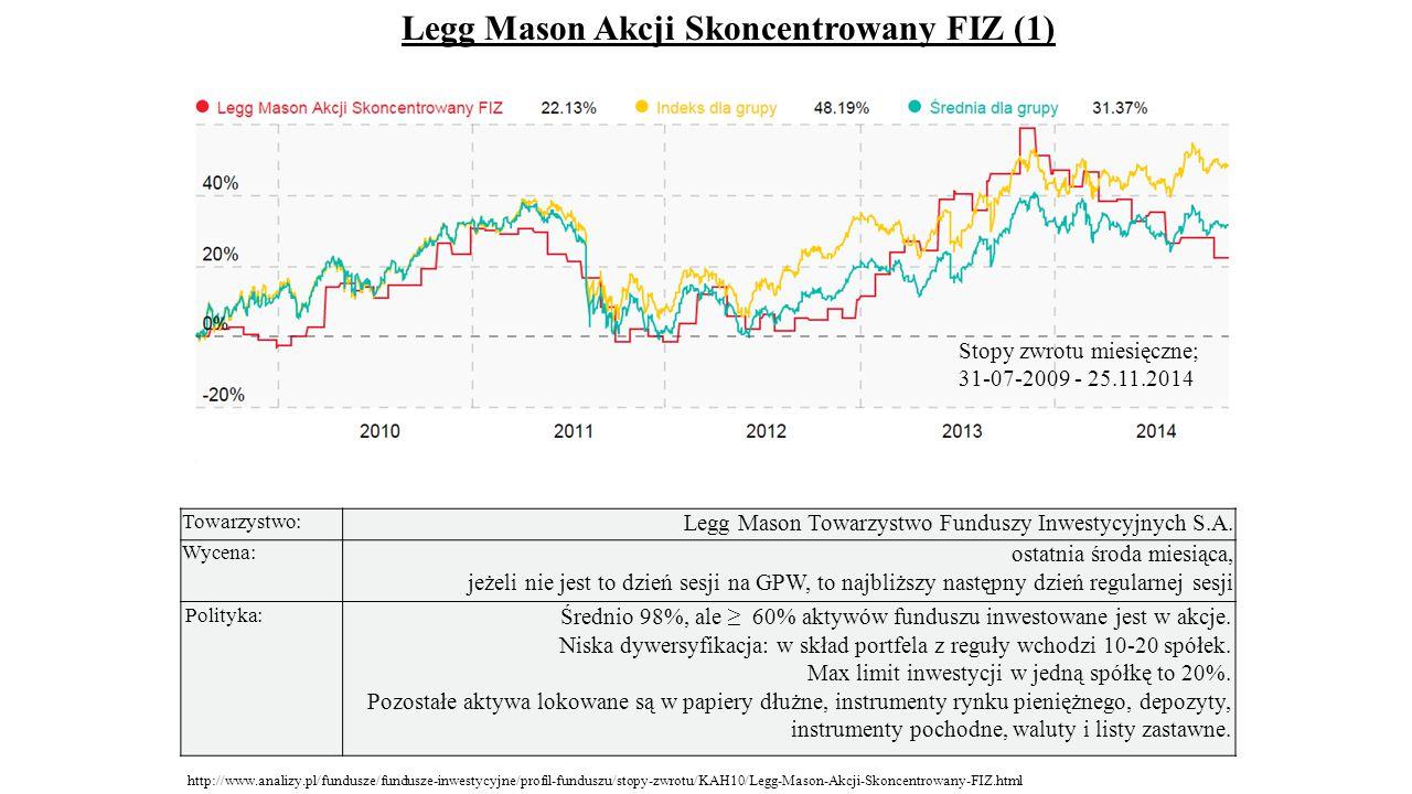 Legg Mason Akcji Skoncentrowany FIZ (1)