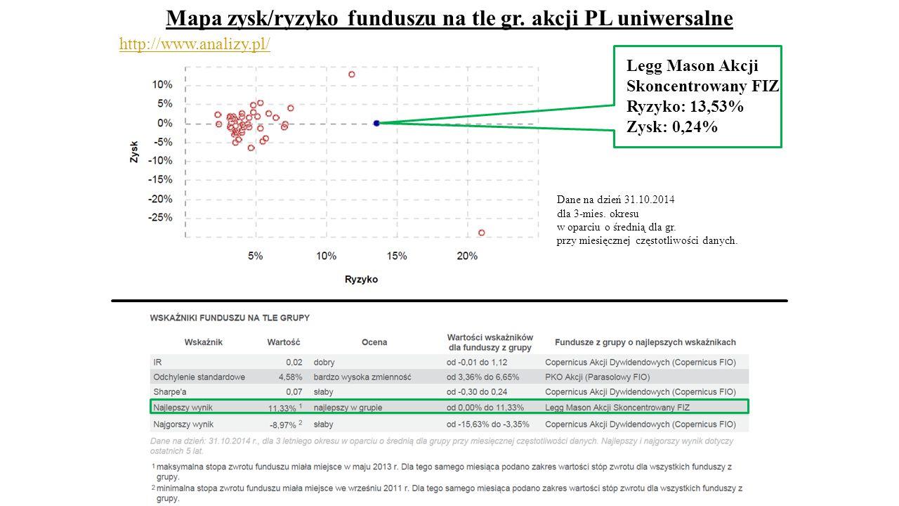 Mapa zysk/ryzyko funduszu na tle gr. akcji PL uniwersalne