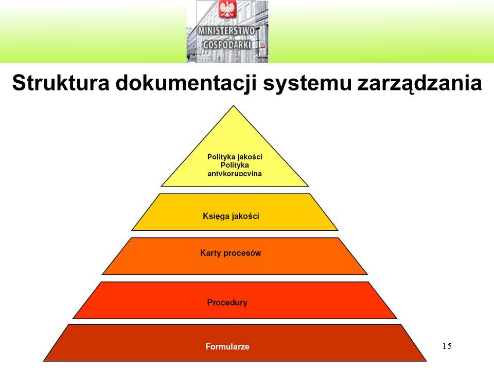 Struktura dokumentacji systemu zarządzania