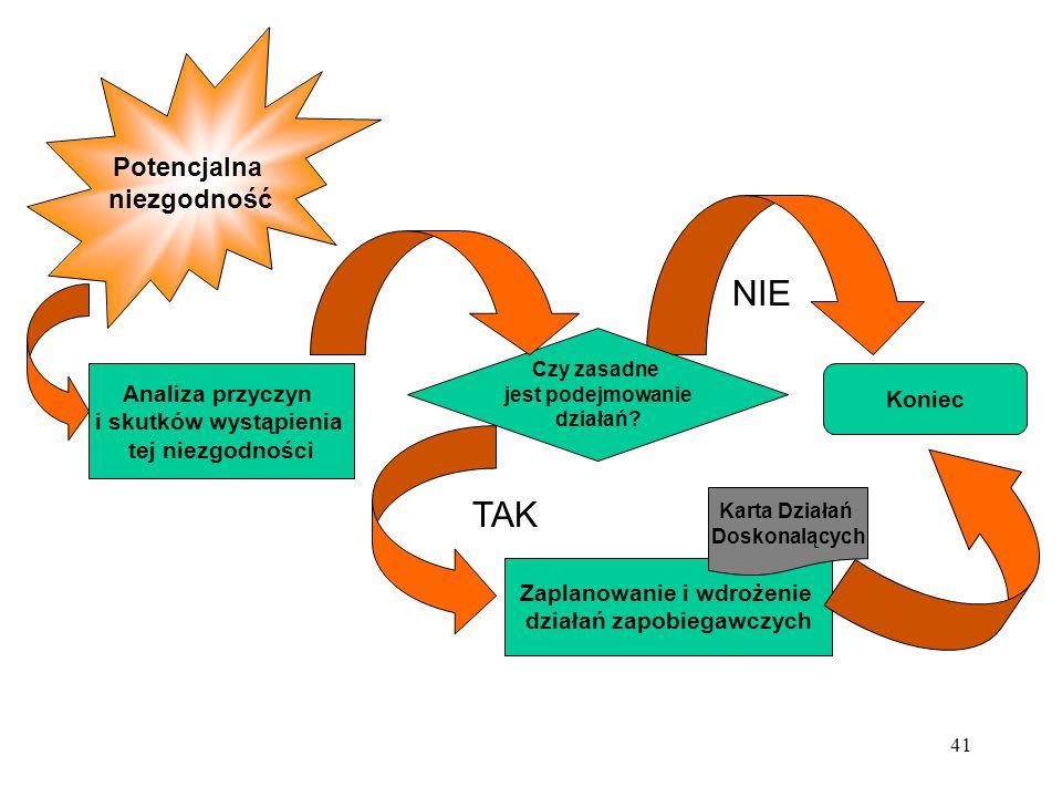 Zaplanowanie i wdrożenie działań zapobiegawczych