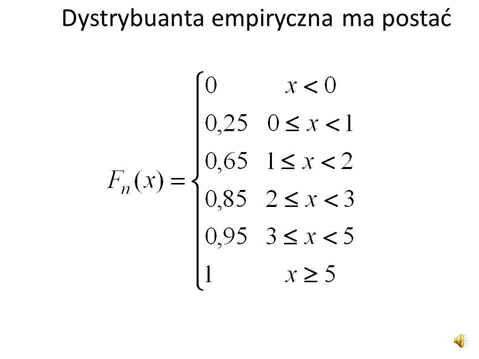Dystrybuanta empiryczna ma postać