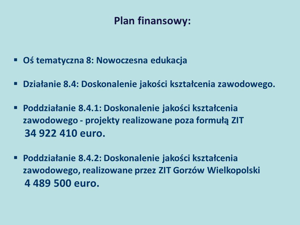 Plan finansowy: Oś tematyczna 8: Nowoczesna edukacja