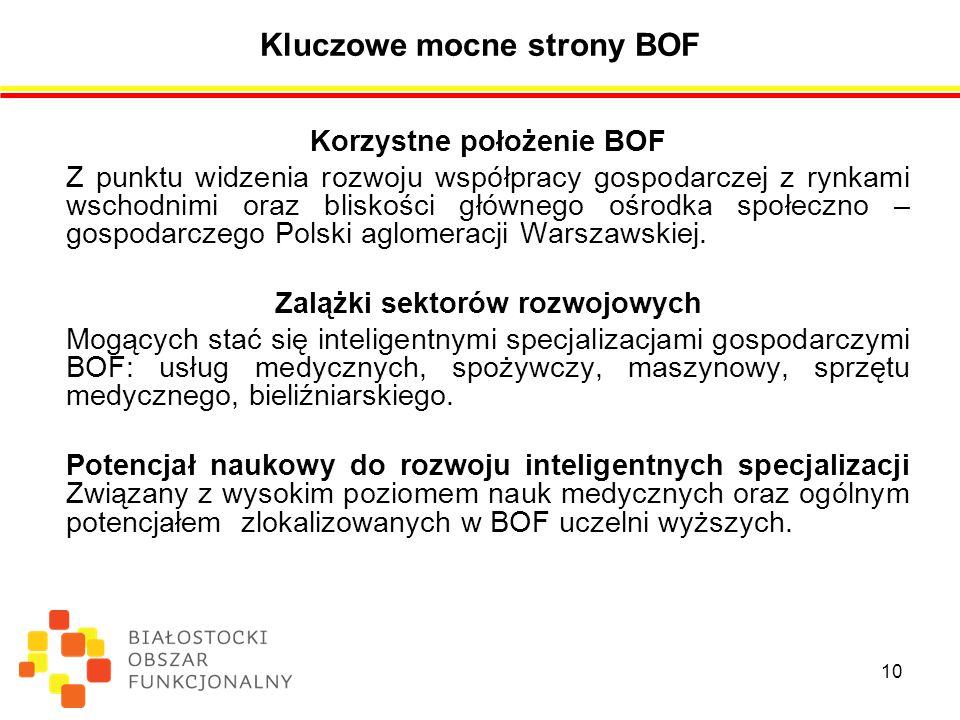 Kluczowe mocne strony BOF Korzystne położenie BOF