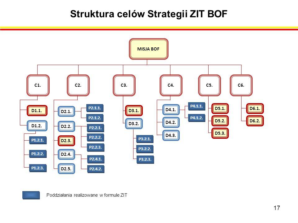 Struktura celów Strategii ZIT BOF