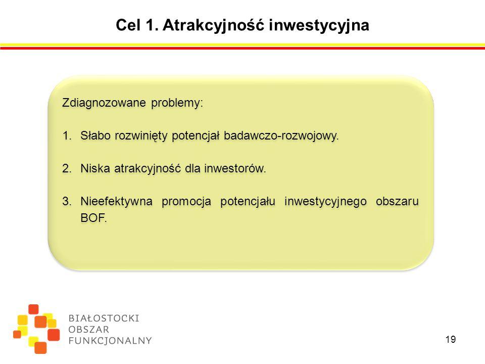 Cel 1. Atrakcyjność inwestycyjna