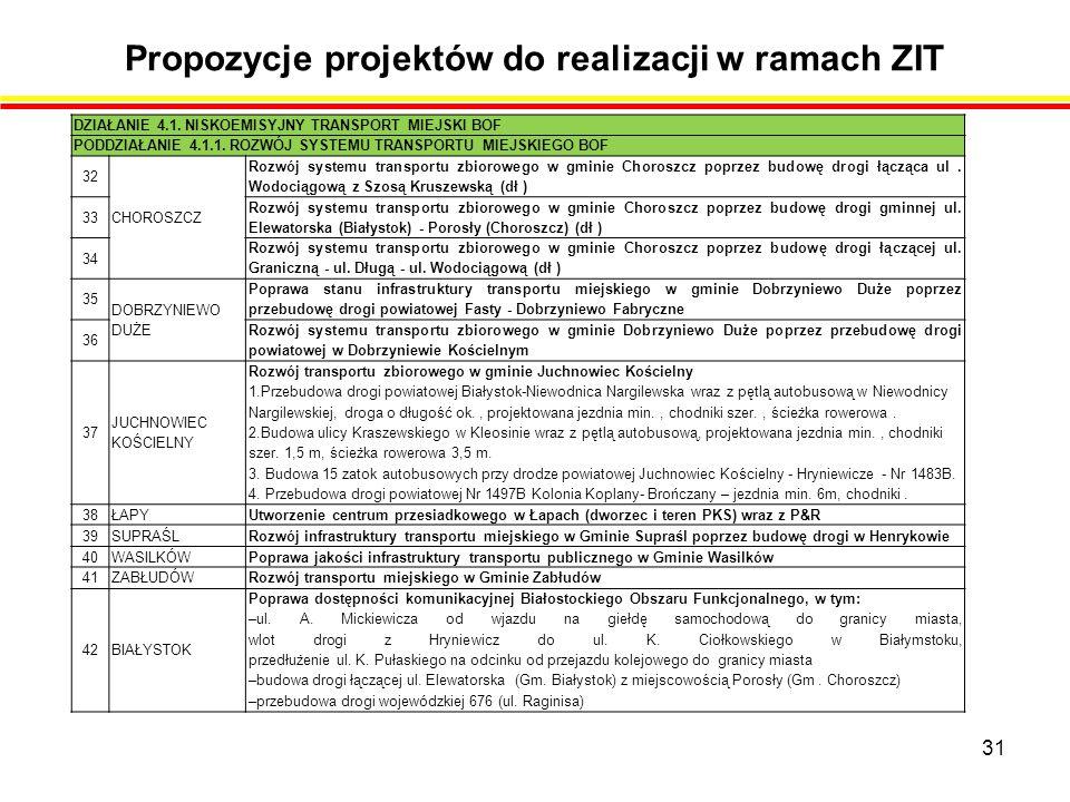 Propozycje projektów do realizacji w ramach ZIT