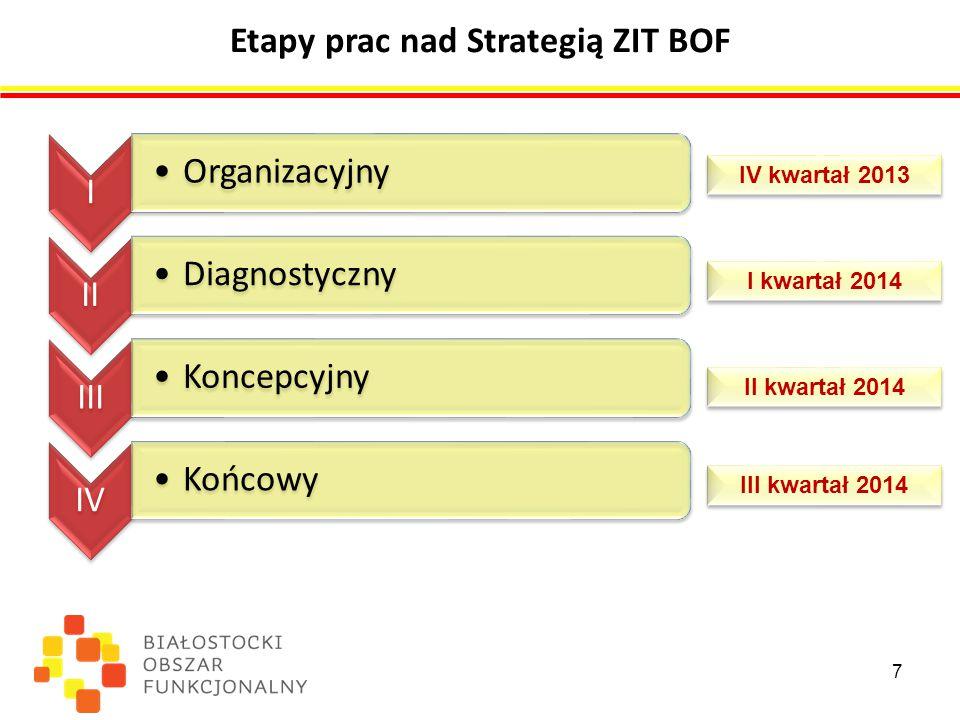 Etapy prac nad Strategią ZIT BOF