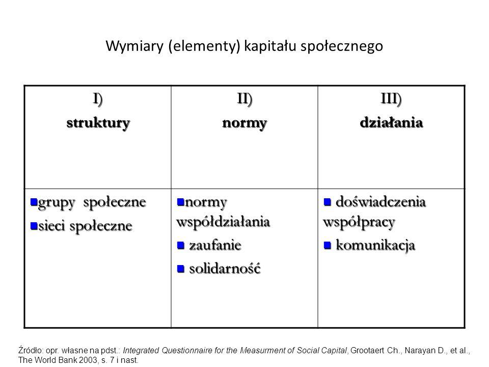 Wymiary (elementy) kapitału społecznego