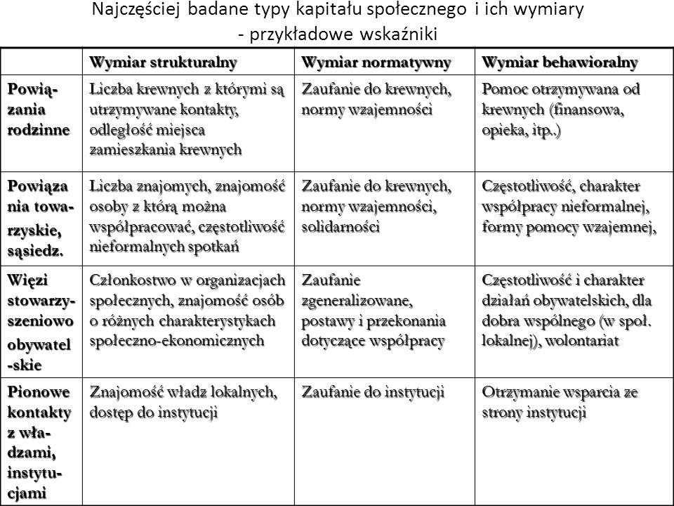 Najczęściej badane typy kapitału społecznego i ich wymiary - przykładowe wskaźniki