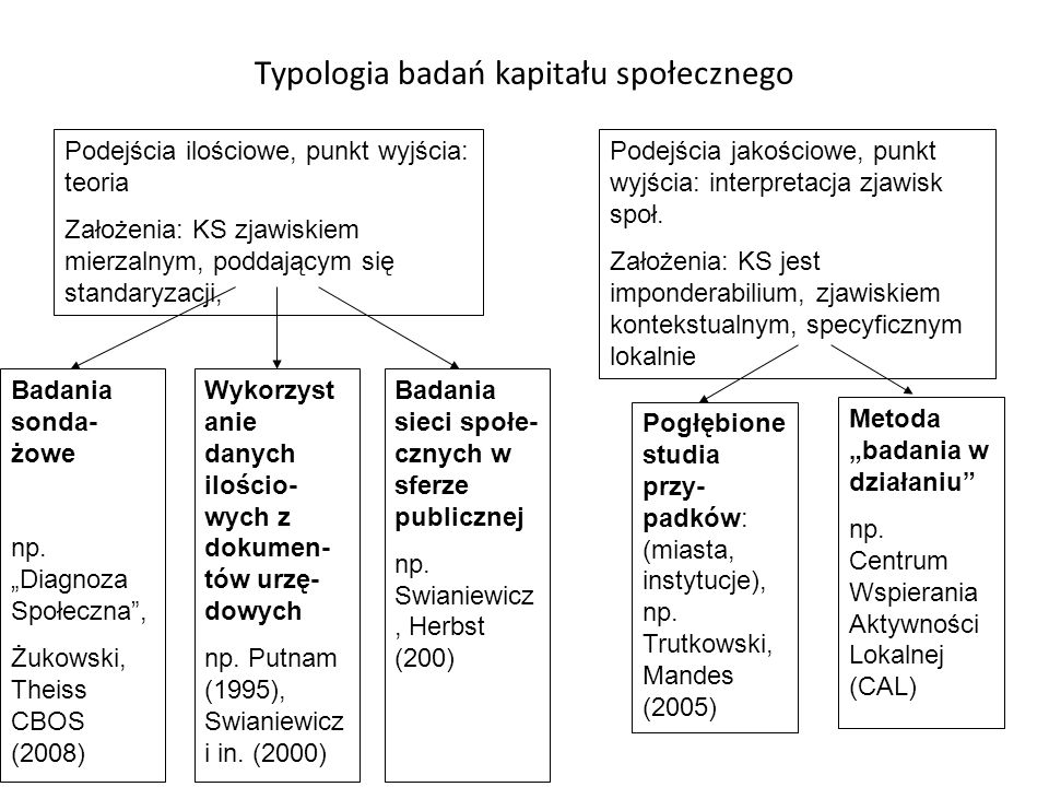 Typologia badań kapitału społecznego