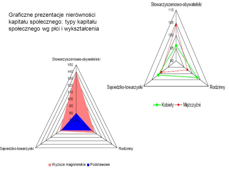 Graficzne prezentacje nierówności kapitału społecznego: typy kapitału społecznego wg płci i wykształcenia