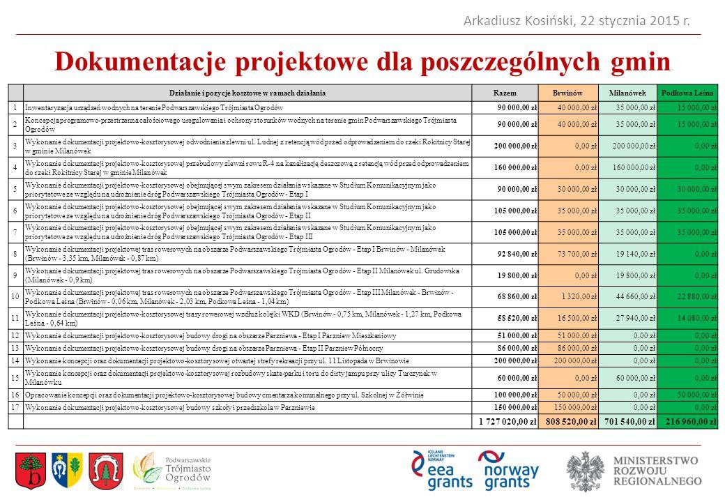 Dokumentacje projektowe dla poszczególnych gmin