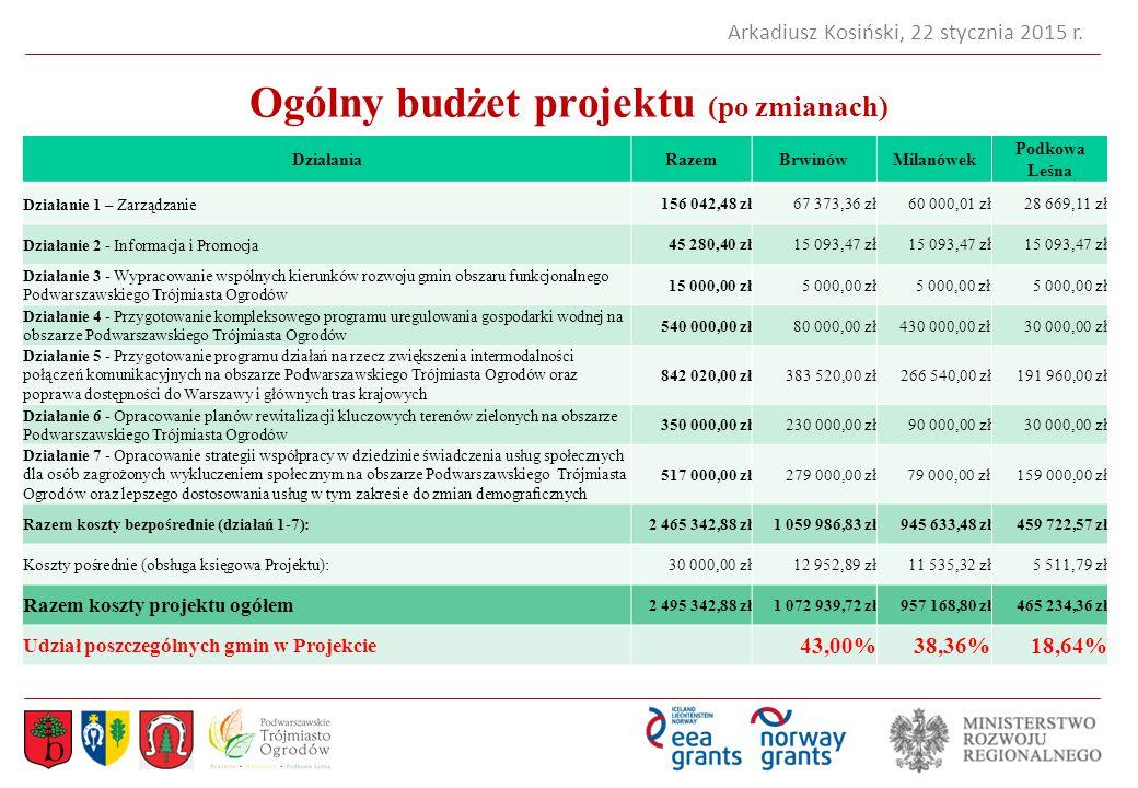 Ogólny budżet projektu (po zmianach)
