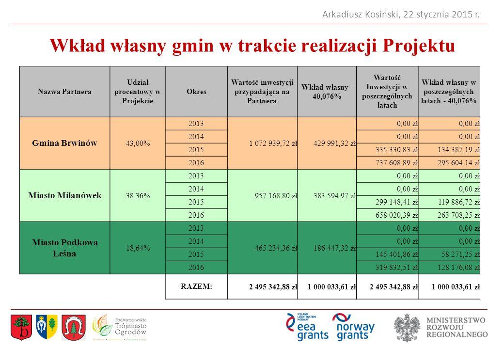Wkład własny gmin w trakcie realizacji Projektu