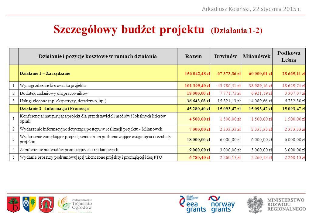 Szczegółowy budżet projektu (Działania 1-2)