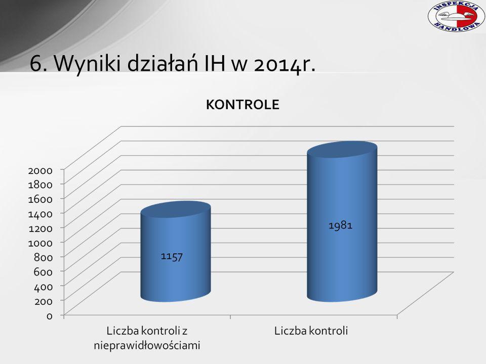 6. Wyniki działań IH w 2014r.