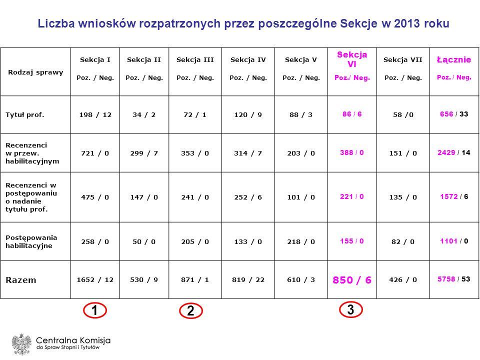 Liczba wniosków rozpatrzonych przez poszczególne Sekcje w 2013 roku