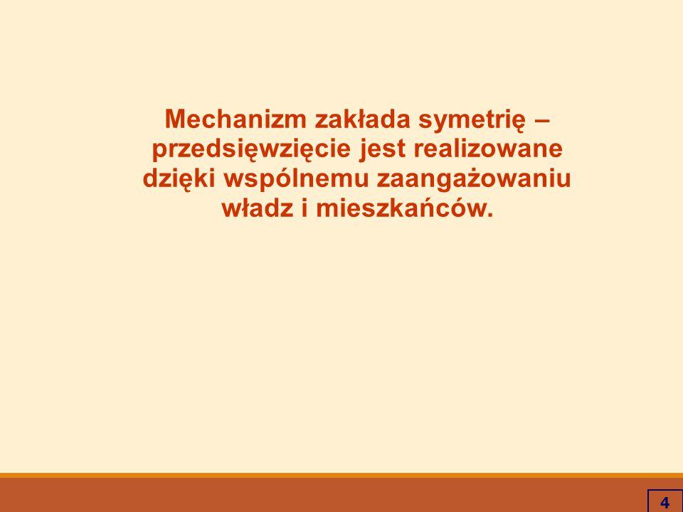 Mechanizm zakłada symetrię – przedsięwzięcie jest realizowane
